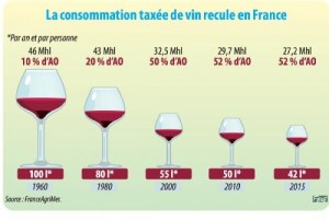 consommation de vin en france